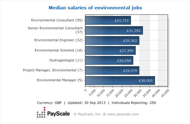 median salary2